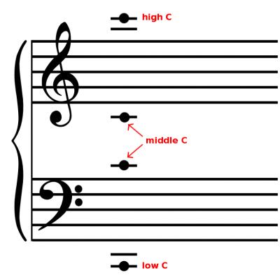 Reading Ledger Lines How to Recognize Ledger Line