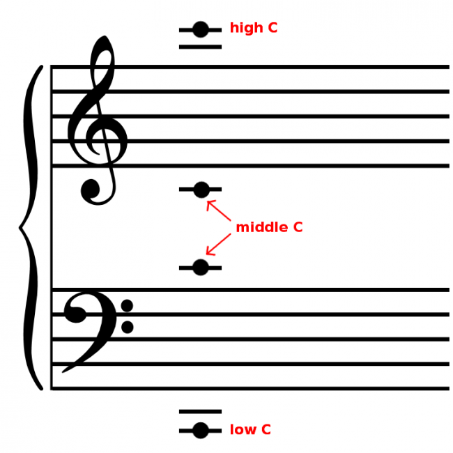 Grand staff with high C, middle C and low C marked.